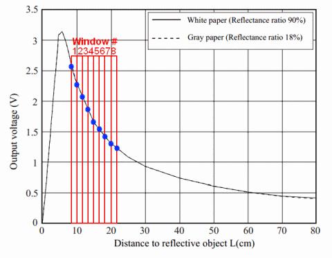 Ir Proximity Motor Control Theory Pyroelectro News