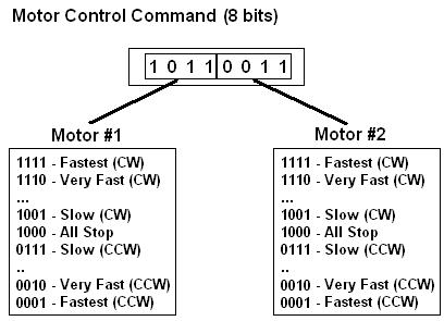 Wireless Dual Dc Motor Control Theory Pyroelectro